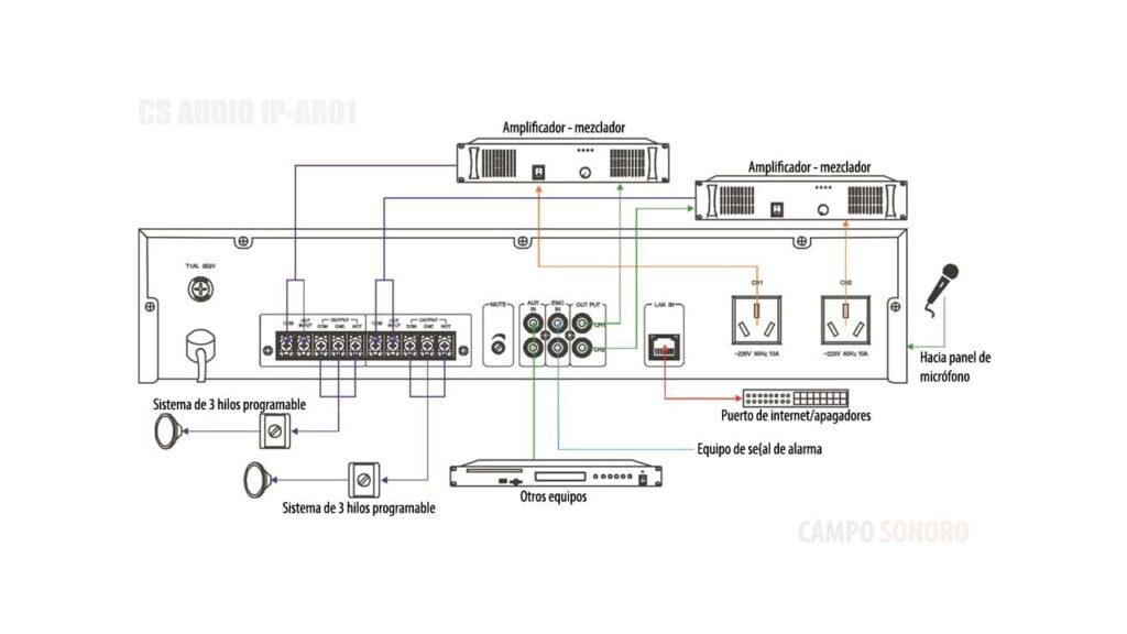 sistemas de perifoneo IP
